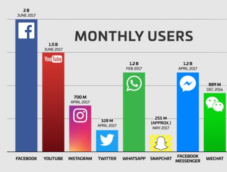 Facebook 2 Milyar aylık kullanıcıya ulaştı!
